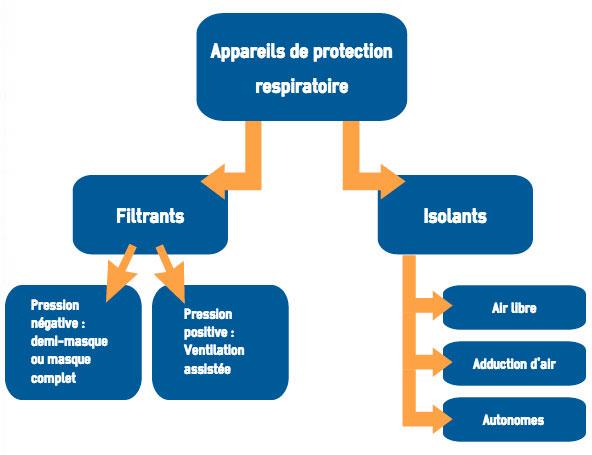 graphique protection respiratoire